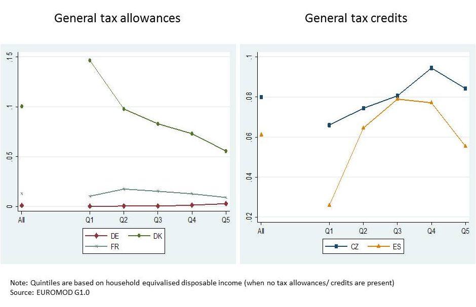 CEP Blog Tax Expenditures Avram Figure 1