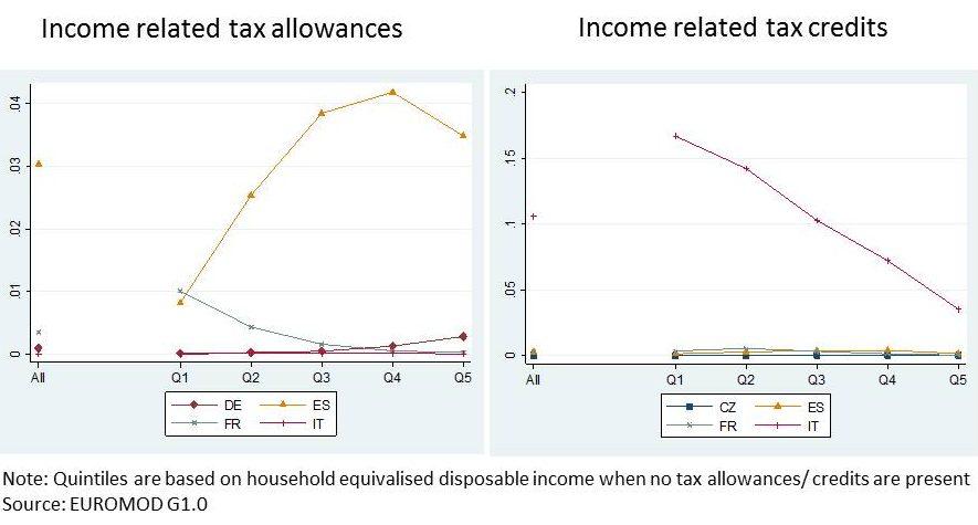 CEP Blog Tax Expenditures Avram Figure 2